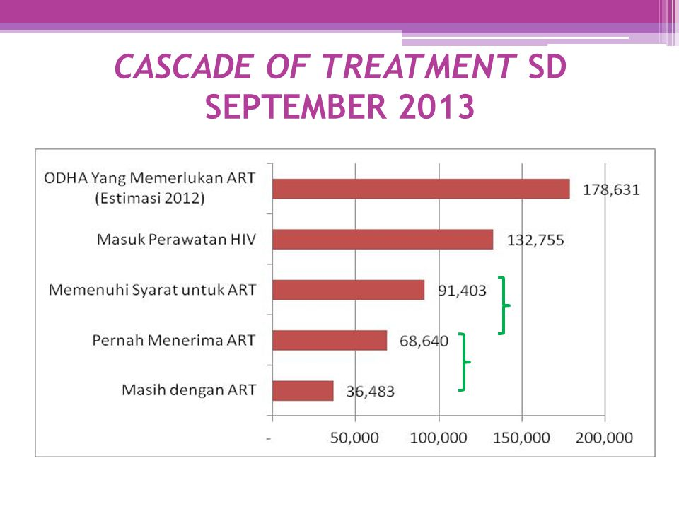 CASCADE OF TREATMENT SD SEPTEMBER 2013