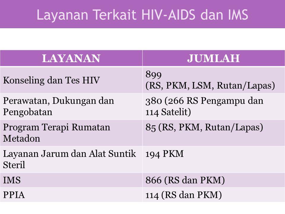 Layanan Terkait HIV-AIDS dan IMS