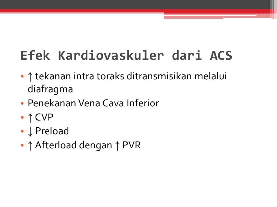 Efek Kardiovaskuler dari ACS