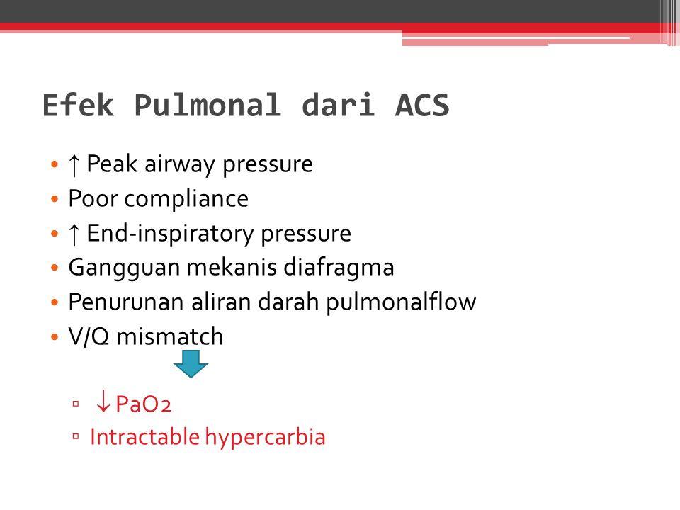 Efek Pulmonal dari ACS ↑ Peak airway pressure Poor compliance