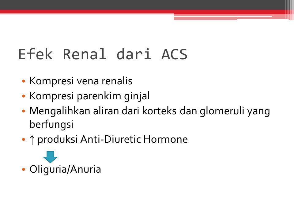 Efek Renal dari ACS Kompresi vena renalis Kompresi parenkim ginjal