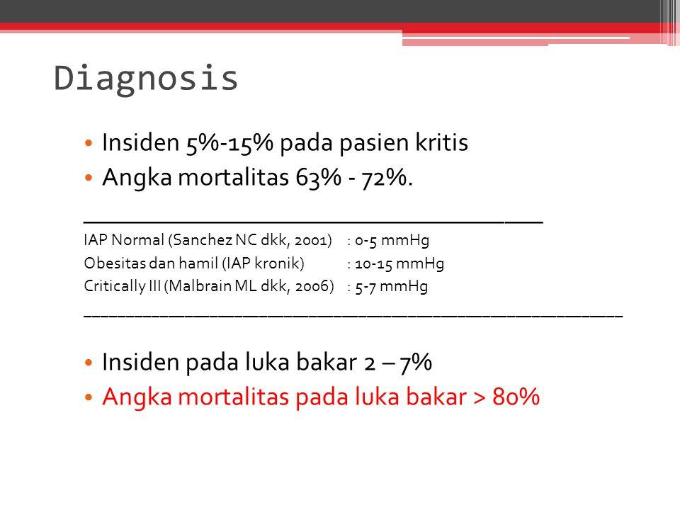 Diagnosis Insiden 5%-15% pada pasien kritis