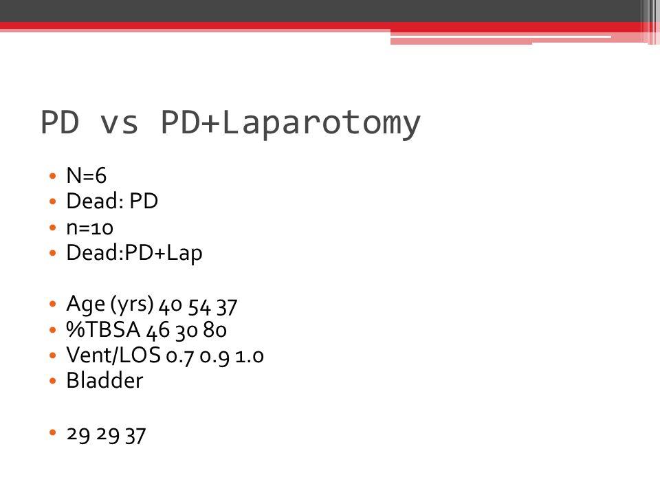 PD vs PD+Laparotomy N=6 Dead: PD n=10 Dead:PD+Lap Age (yrs) 40 54 37