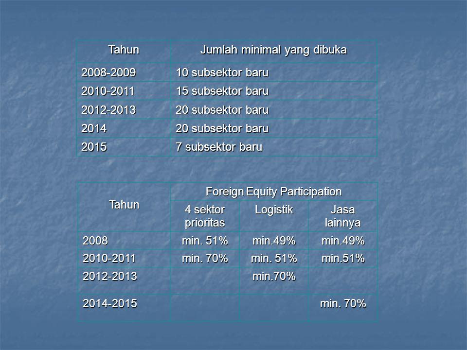 Jumlah minimal yang dibuka 2008-2009 10 subsektor baru 2010-2011