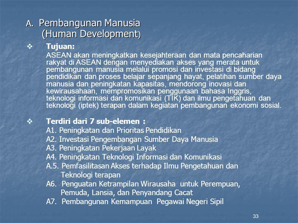 (Human Development) A. Pembangunan Manusia Tujuan: