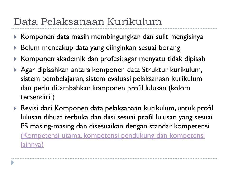 Data Pelaksanaan Kurikulum