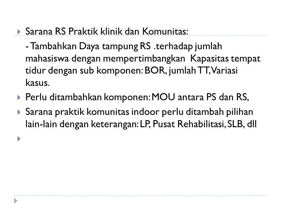Sarana RS Praktik klinik dan Komunitas: