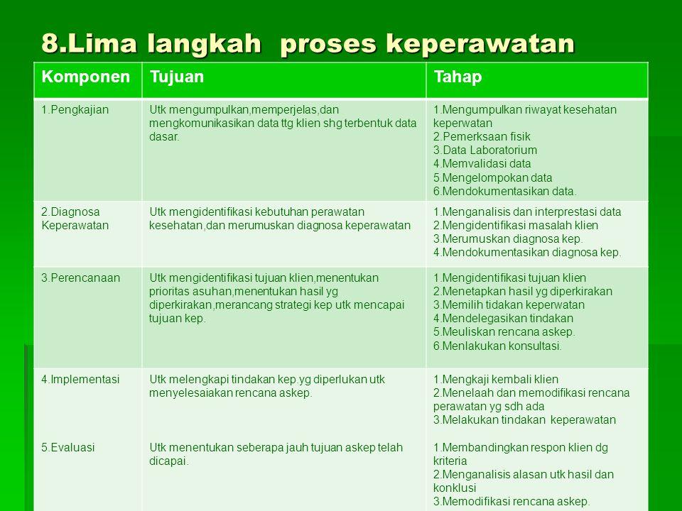 8.Lima langkah proses keperawatan