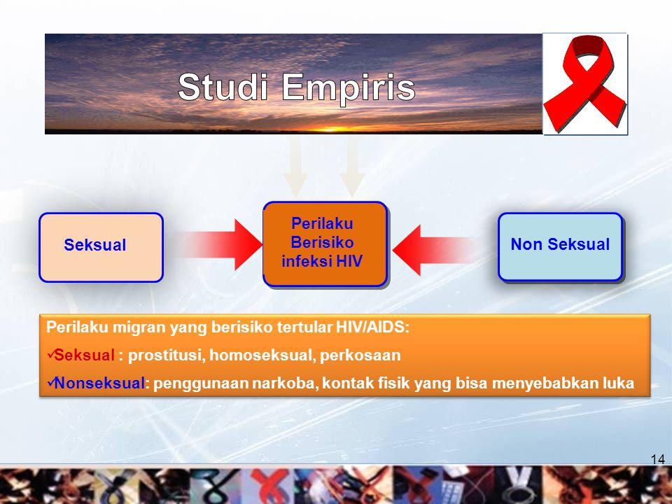 Studi Empiris Seksual Non Seksual Perilaku Berisiko infeksi HIV