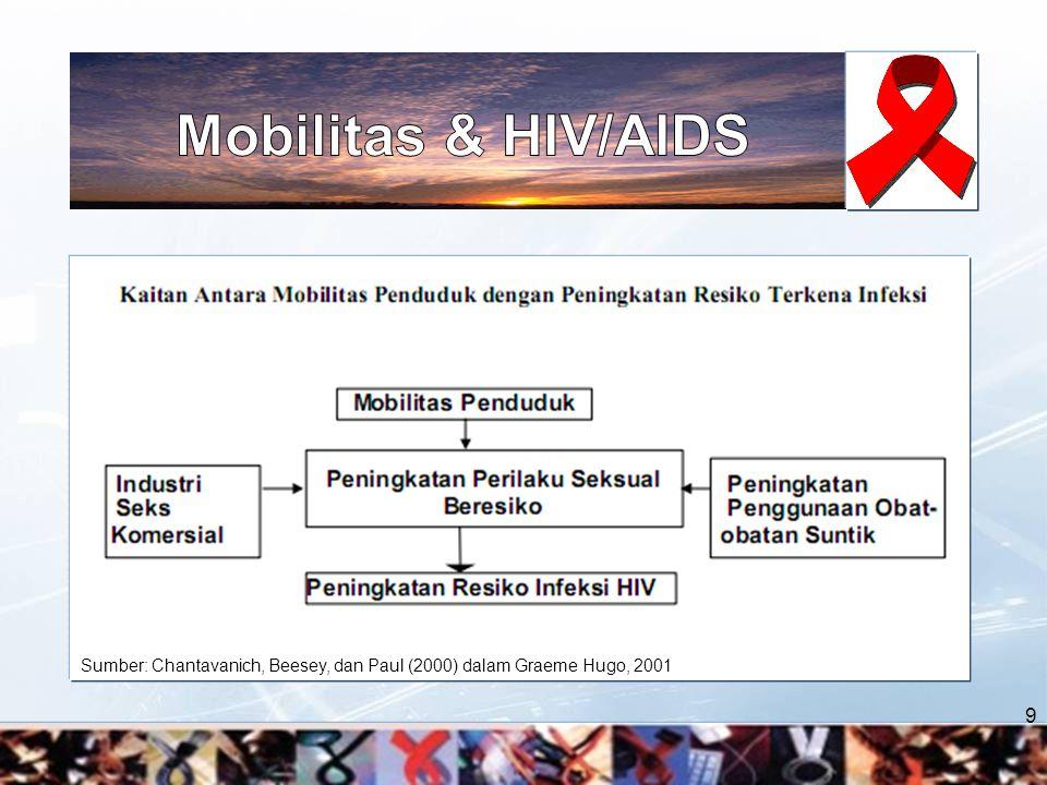 Mobilitas & HIV/AIDS Sumber: Chantavanich, Beesey, dan Paul (2000) dalam Graeme Hugo, 2001 9