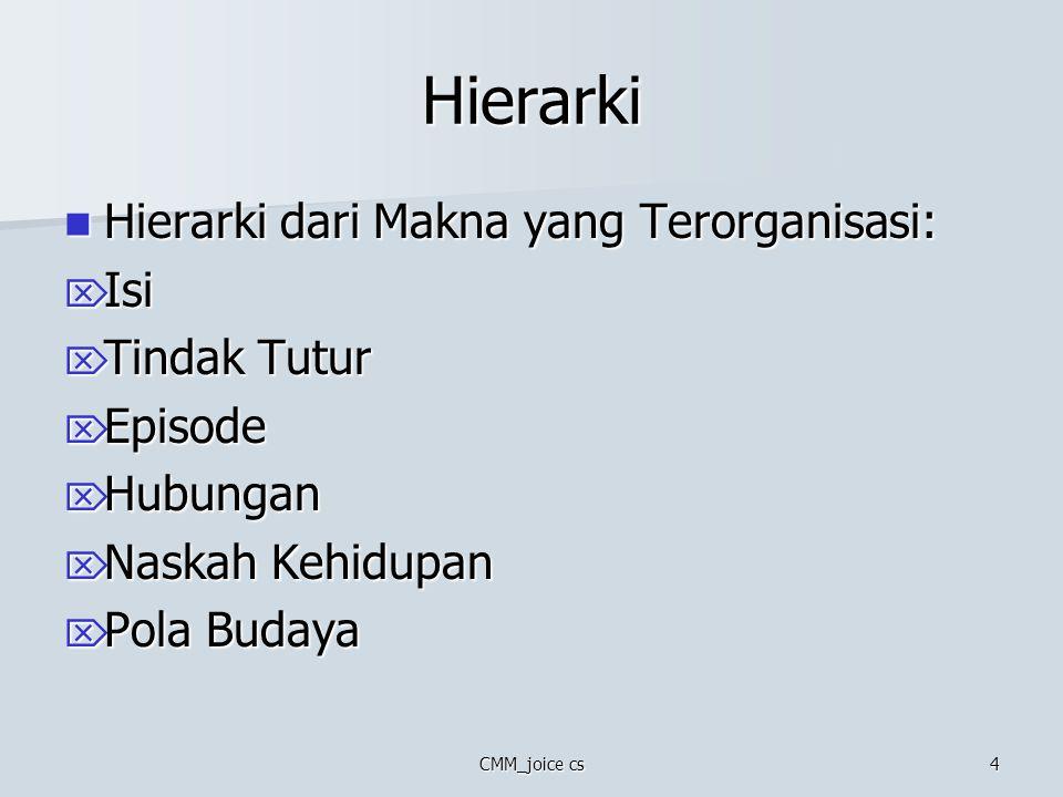 Hierarki Hierarki dari Makna yang Terorganisasi: Isi Tindak Tutur