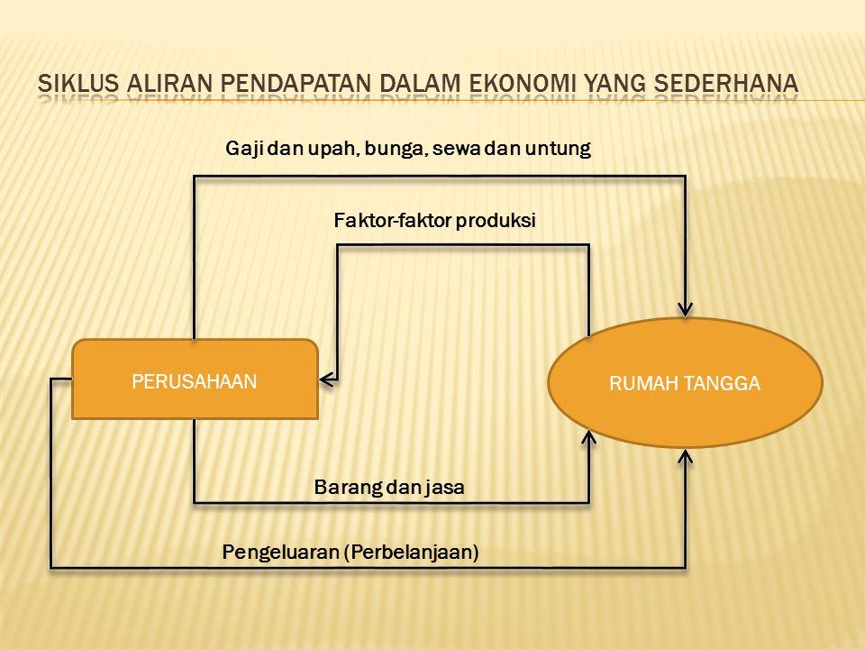 Siklus aliran pendapatan dalam ekonomi yang sederhana