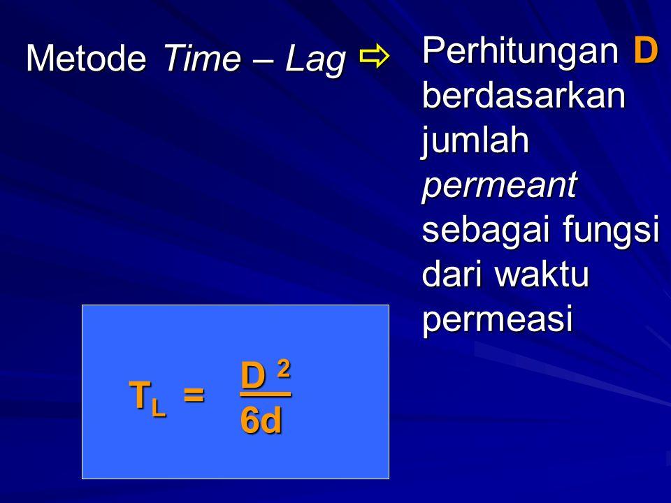 Metode Time – Lag  Perhitungan D berdasarkan jumlah permeant sebagai fungsi dari waktu permeasi. D 2 6d.