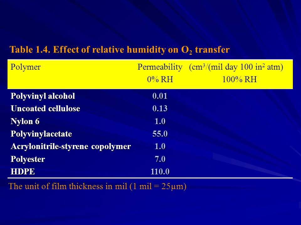 Table 1.4. Effect of relative humidity on O2 transfer