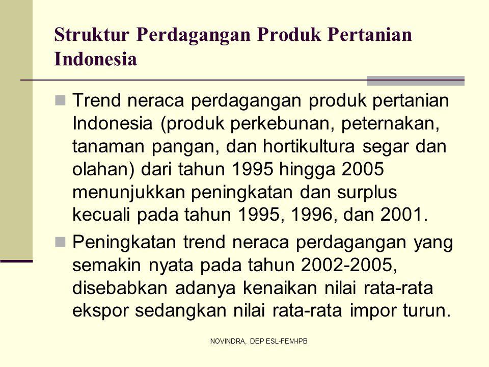 Struktur Perdagangan Produk Pertanian Indonesia