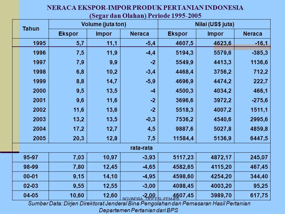 NERACA EKSPOR-IMPOR PRODUK PERTANIAN INDONESIA (Segar dan Olahan) Periode 1995-2005