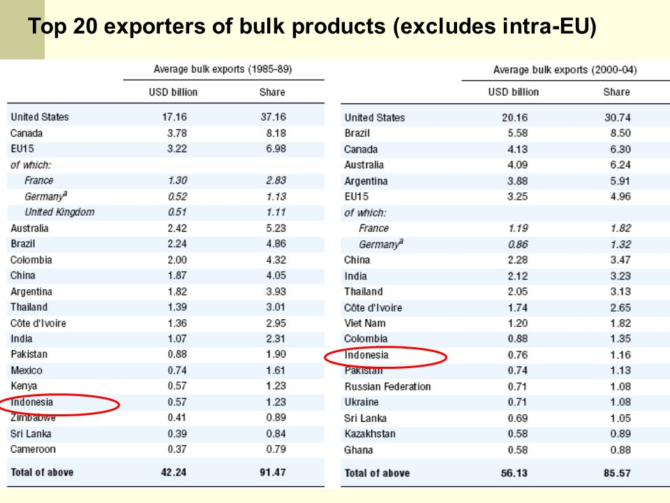 Top 20 exporters of bulk products (excludes intra-EU)