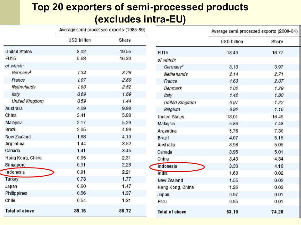 Top 20 exporters of semi-processed products