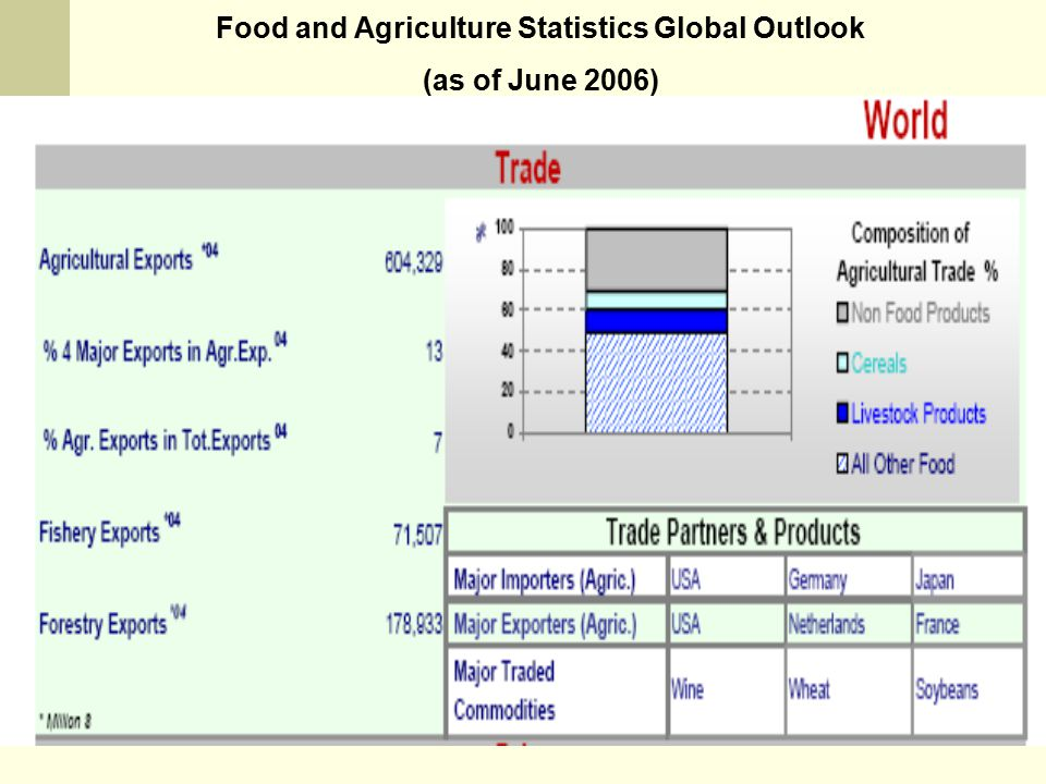 Food and Agriculture Statistics Global Outlook