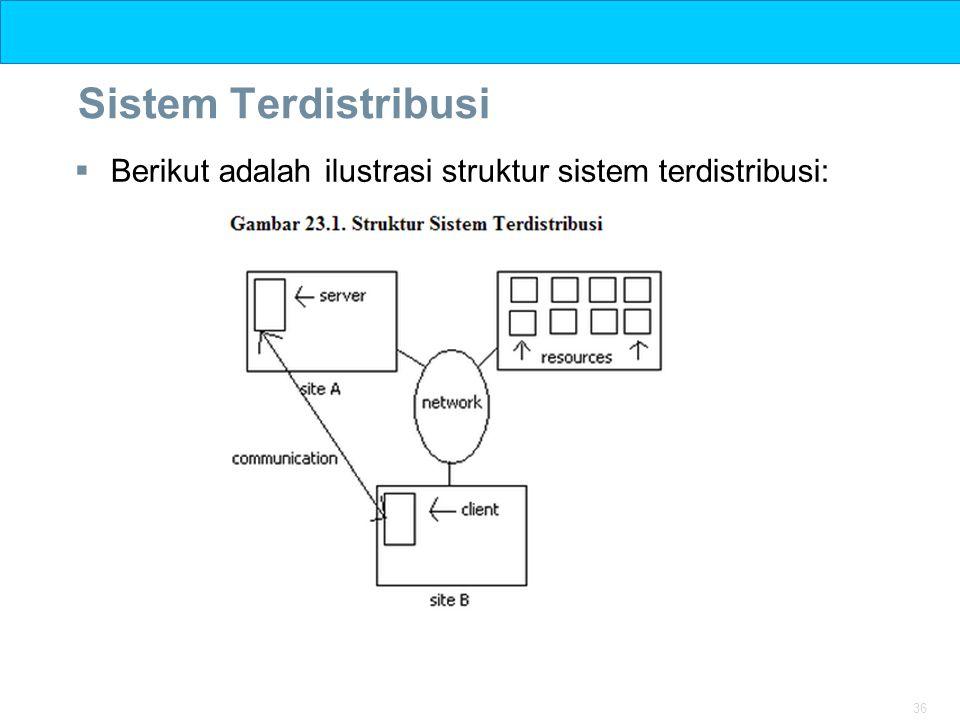 Sistem Terdistribusi Berikut adalah ilustrasi struktur sistem terdistribusi: