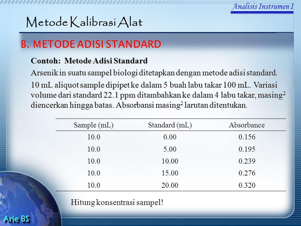 Metode Kalibrasi Alat B. METODE ADISI STANDARD Analisis Instrumen I