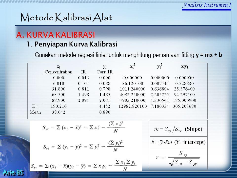 Metode Kalibrasi Alat A. KURVA KALIBRASI Analisis Instrumen I
