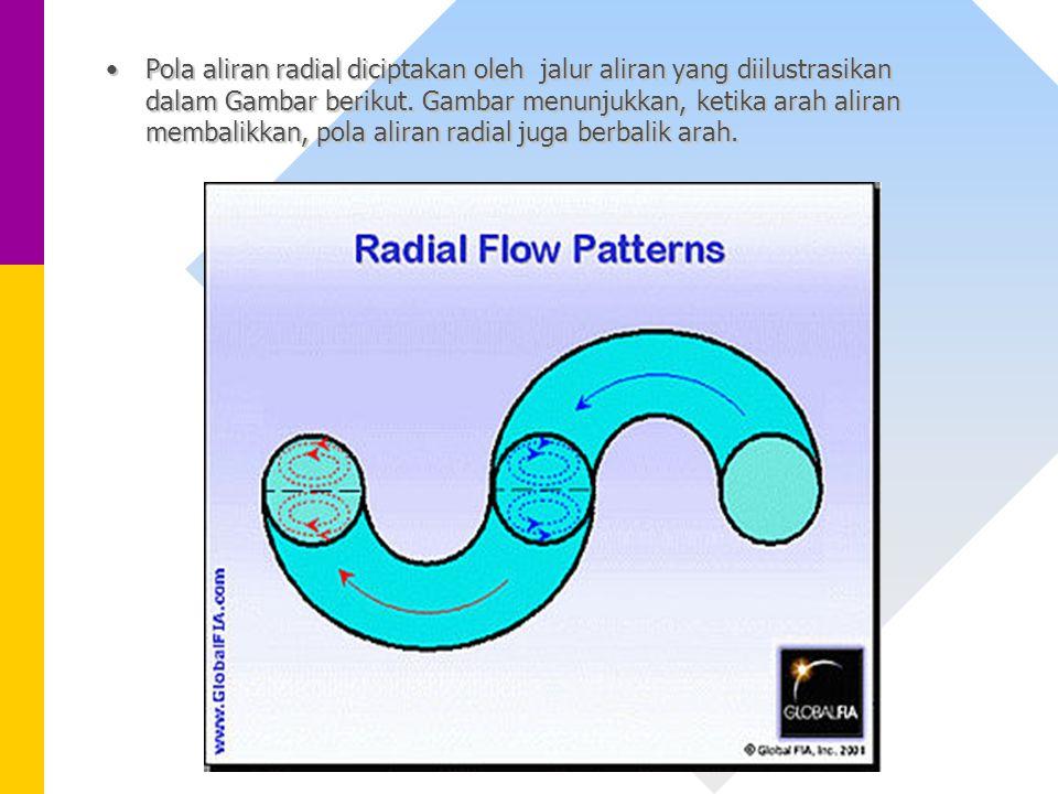 Pola aliran radial diciptakan oleh jalur aliran yang diilustrasikan dalam Gambar berikut.