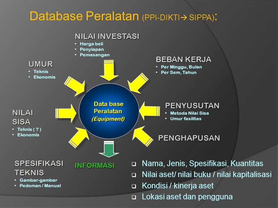 Database Peralatan (PPI-DIKTI SIPPA):