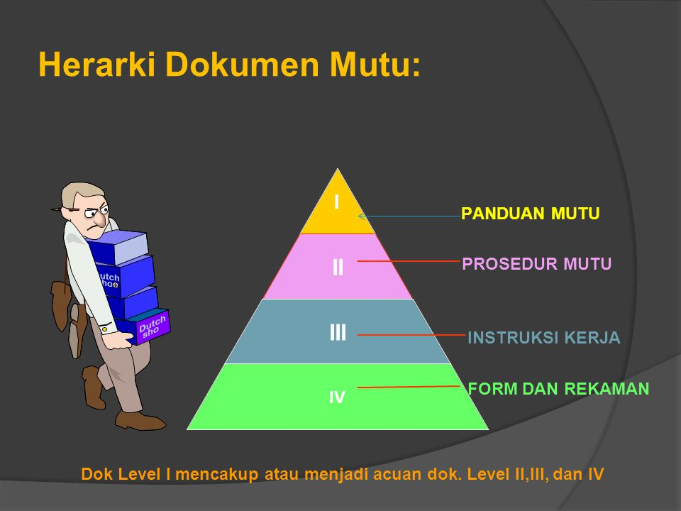 Herarki Dokumen Mutu: