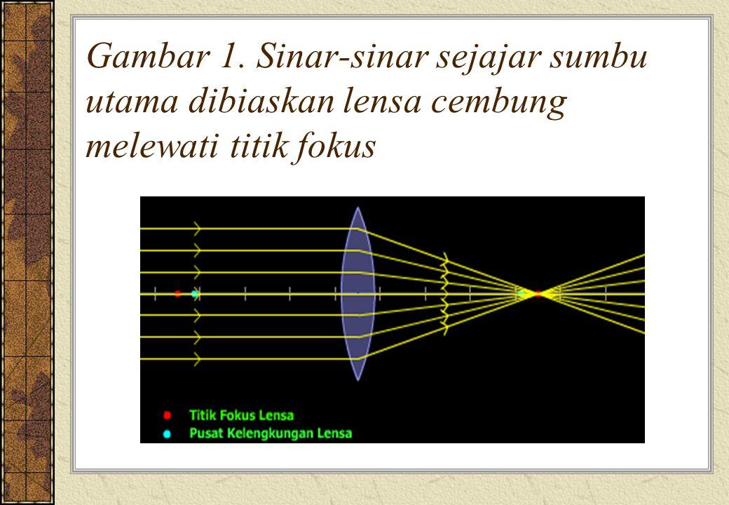 Gambar 1. Sinar-sinar sejajar sumbu utama dibiaskan lensa cembung melewati titik fokus