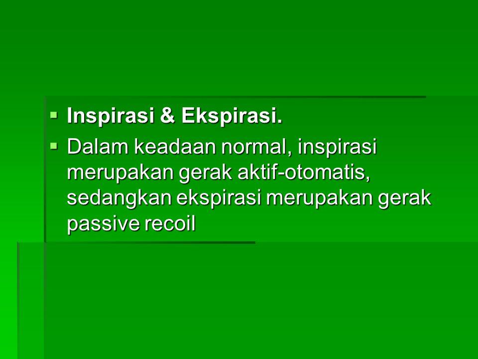 Inspirasi & Ekspirasi.
