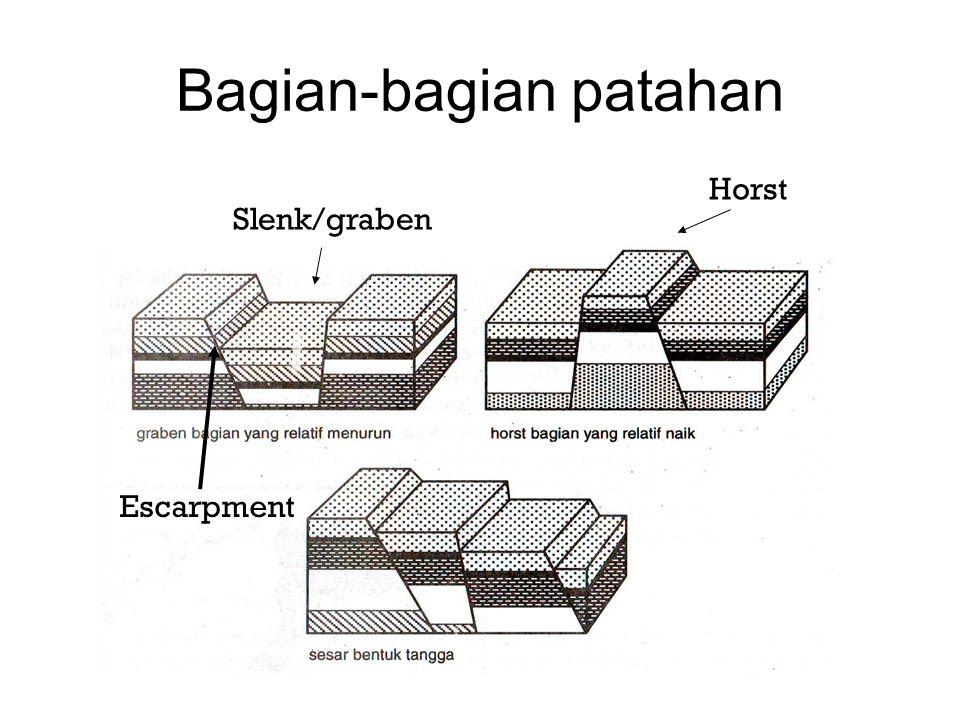 Bagian-bagian patahan