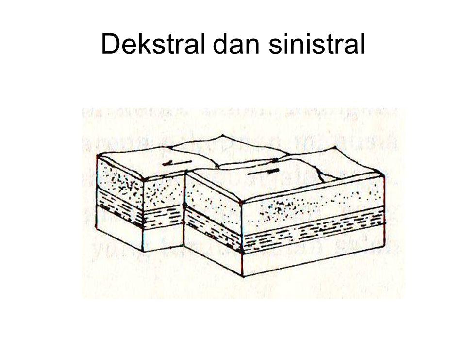 Dekstral dan sinistral