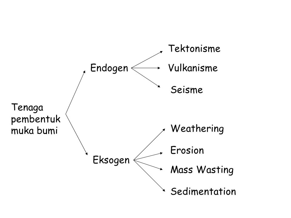 Tektonisme Endogen. Vulkanisme. Seisme. Tenaga pembentuk muka bumi. Weathering. Erosion. Eksogen.