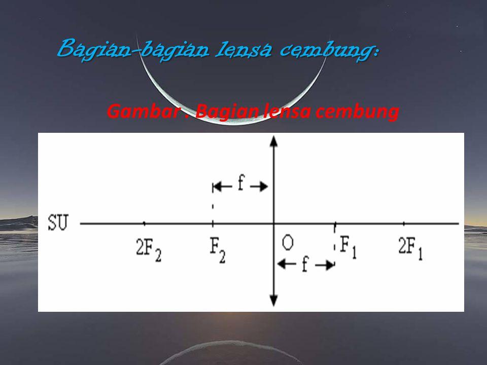 Bagian-bagian lensa cembung: