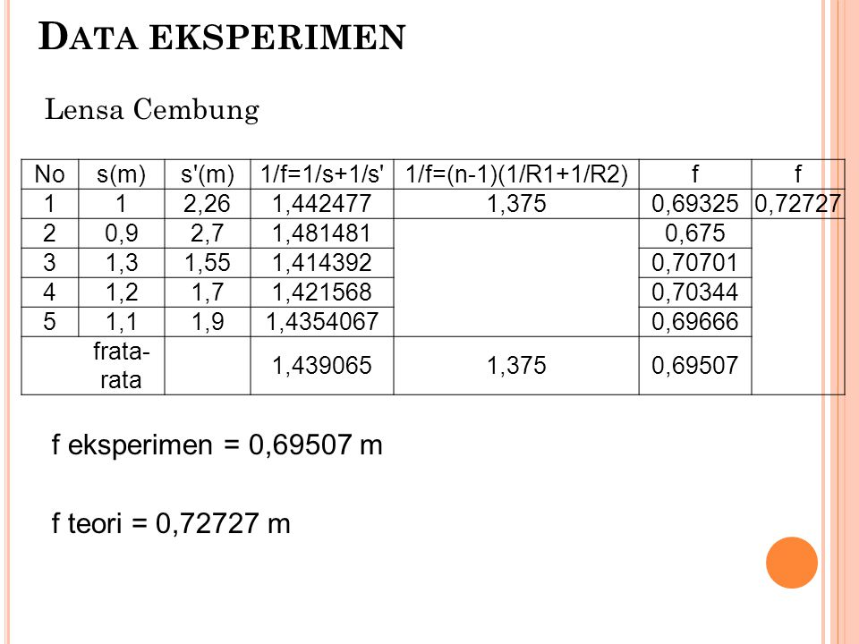 Data eksperimen Lensa Cembung f eksperimen = 0,69507 m