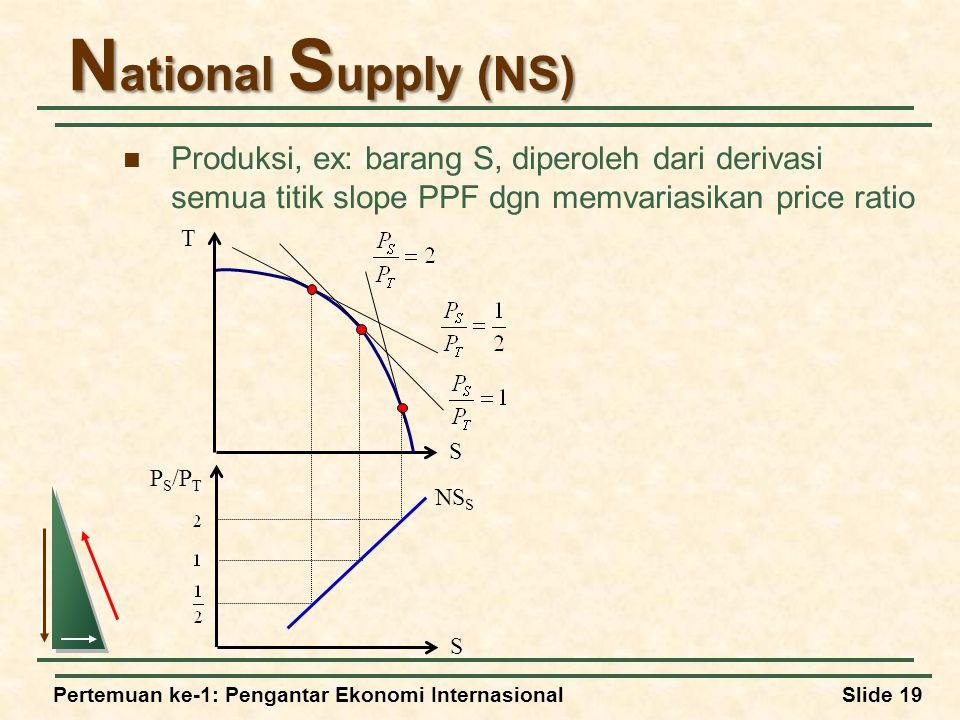 National Supply (NS) Produksi, ex: barang S, diperoleh dari derivasi semua titik slope PPF dgn memvariasikan price ratio.