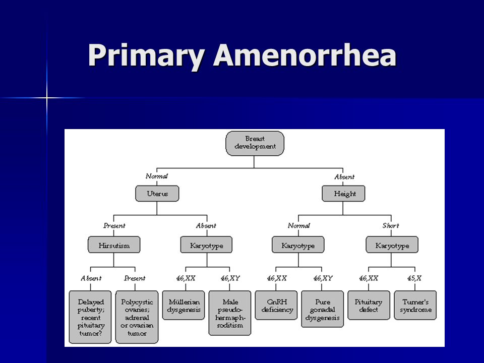 Primary Amenorrhea