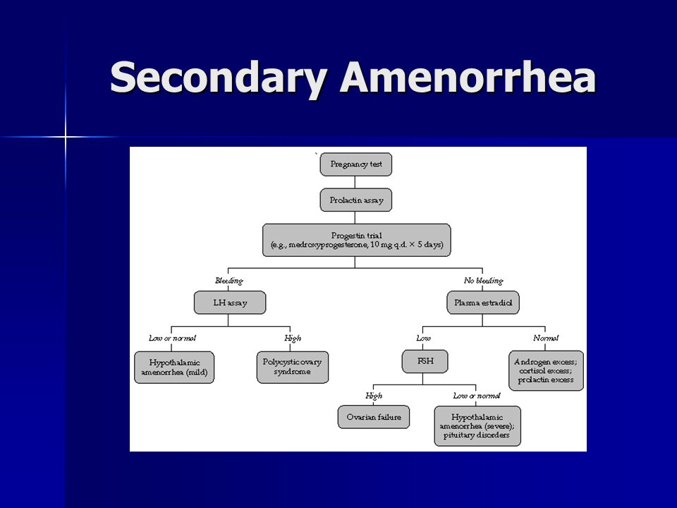 Secondary Amenorrhea