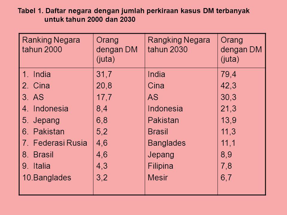 Ranking Negara tahun 2000 Orang dengan DM (juta)