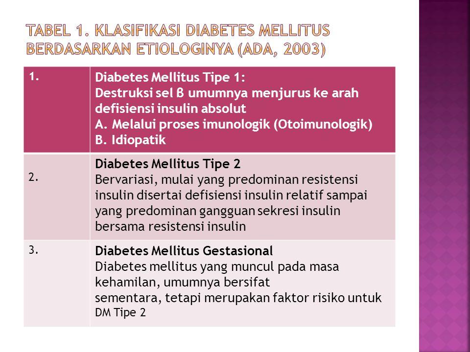 Tabel 1. Klasifikasi Diabetes Mellitus Berdasarkan Etiologinya (ADA, 2003)