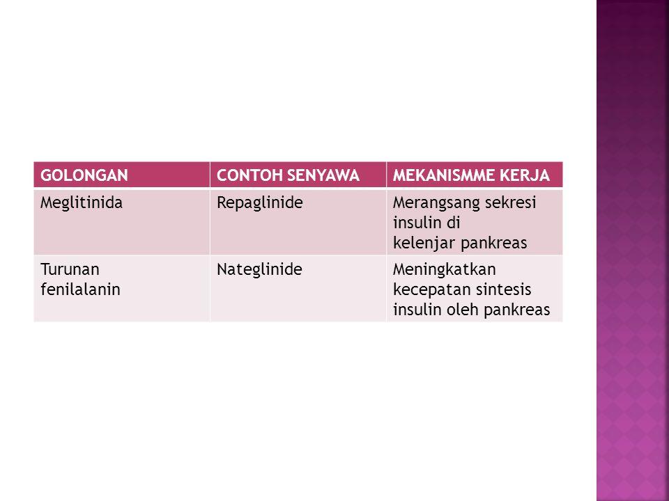GOLONGAN CONTOH SENYAWA. MEKANISMME KERJA. Meglitinida. Repaglinide. Merangsang sekresi insulin di.