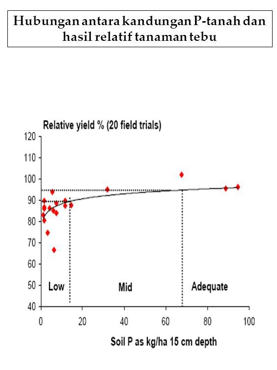 Hubungan antara kandungan P-tanah dan hasil relatif tanaman tebu