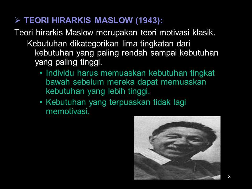 TEORI HIRARKIS MASLOW (1943):