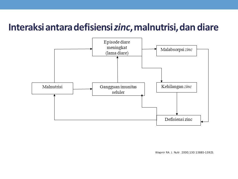 Interaksi antara defisiensi zinc, malnutrisi, dan diare