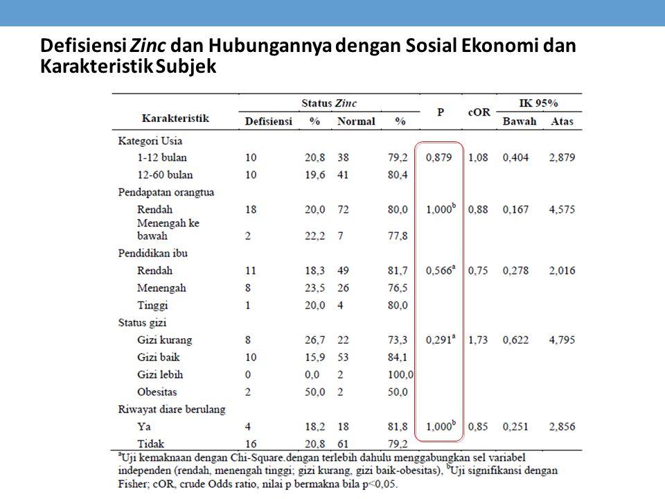 Defisiensi Zinc dan Hubungannya dengan Sosial Ekonomi dan Karakteristik Subjek