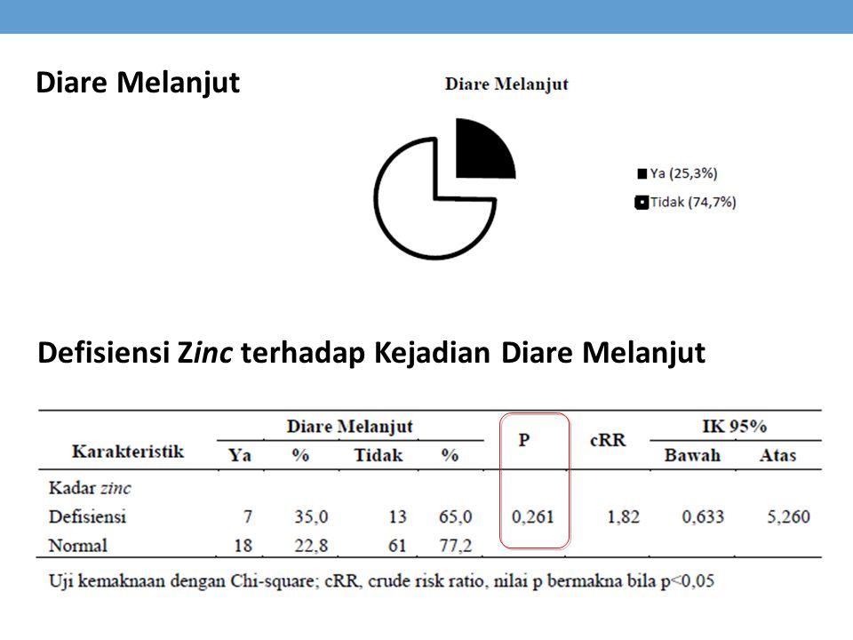 Diare Melanjut Defisiensi Zinc terhadap Kejadian Diare Melanjut