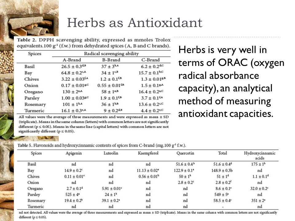 Herbs as Antioxidant
