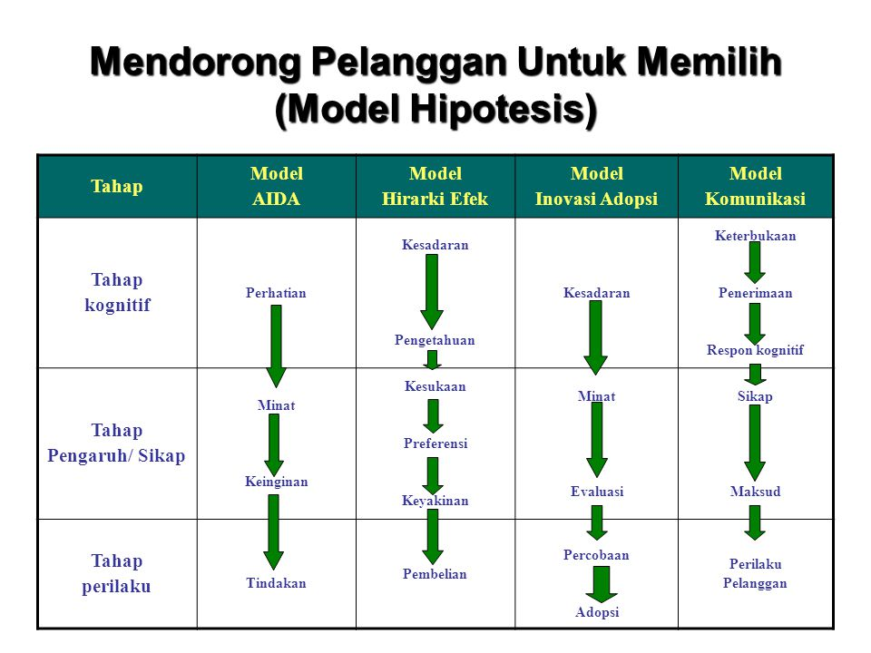 Mendorong Pelanggan Untuk Memilih (Model Hipotesis)
