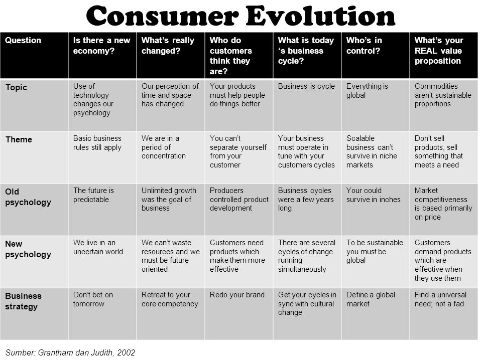 Consumer Evolution Question Is there a new economy